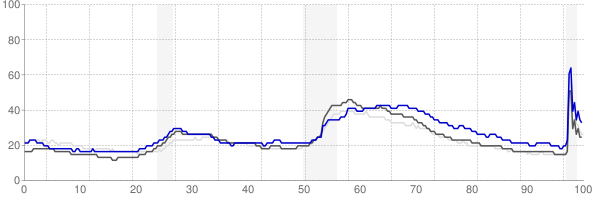 Fayetteville, North Carolina monthly unemployment rate chart